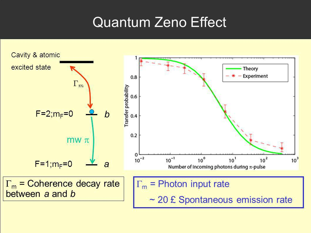 Quantum Zeno Effect b mw p a m = Coherence decay rate between a and b