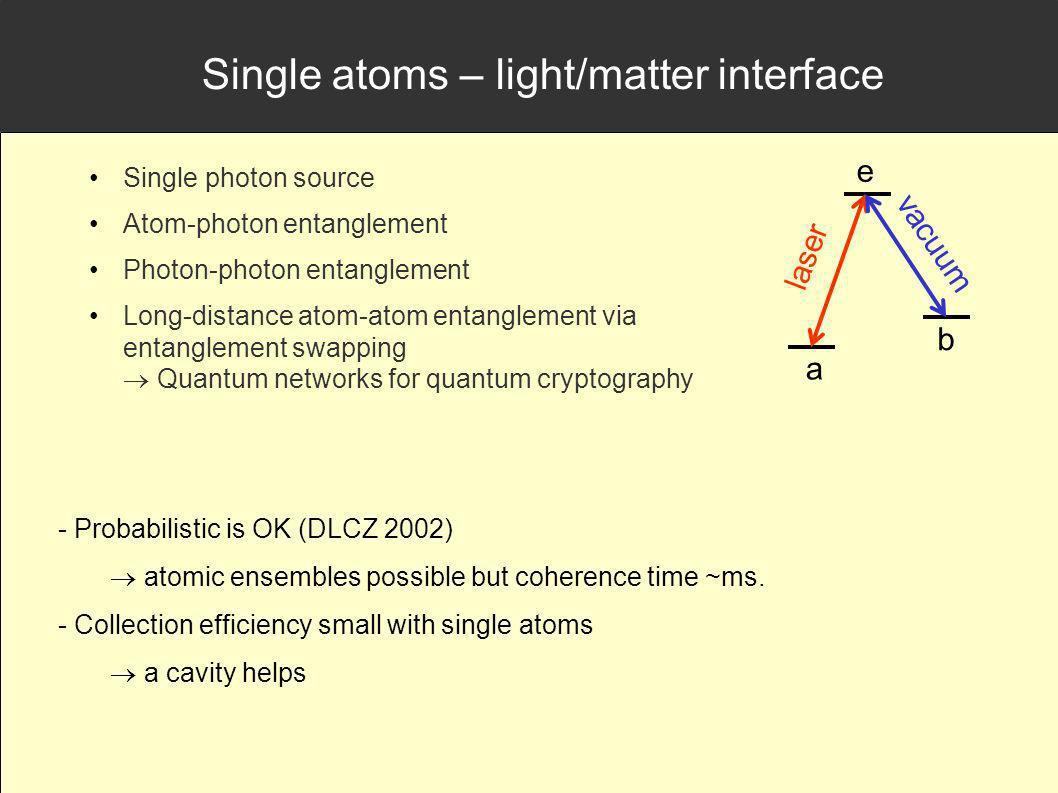 Single atoms – light/matter interface