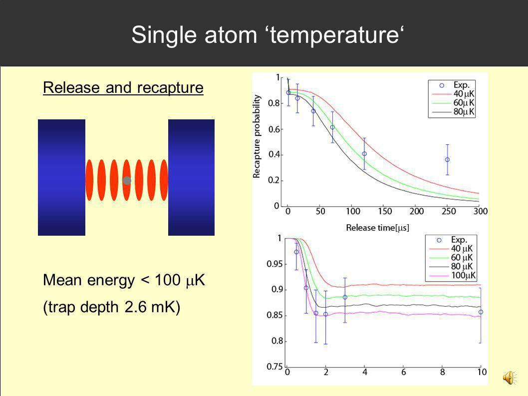 Single atom 'temperature'