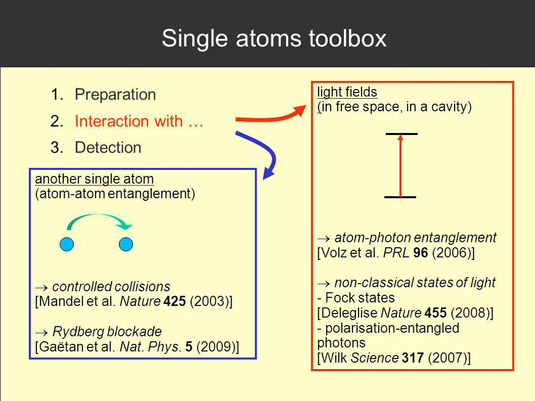 Single atoms toolbox Preparation Interaction with … Detection