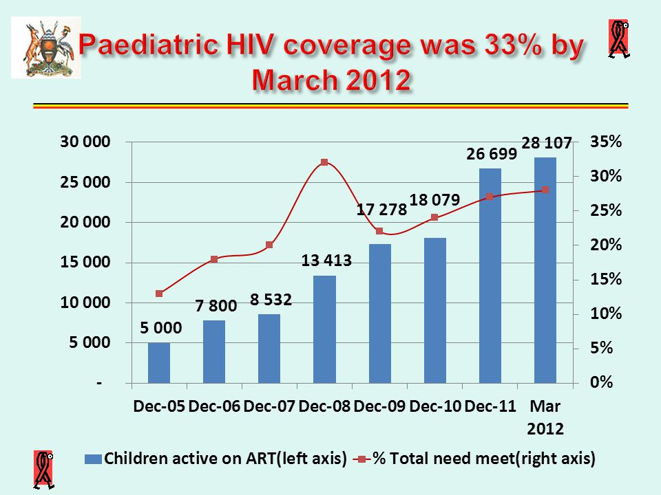 Paediatric HIV coverage was 33% by March 2012