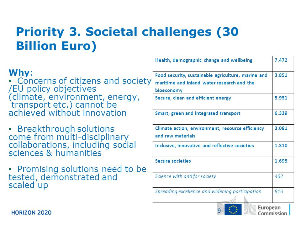 Priority 3. Societal challenges (30 Billion Euro)