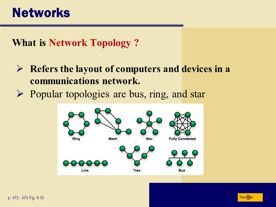 Networks Popular topologies are bus, ring, and star