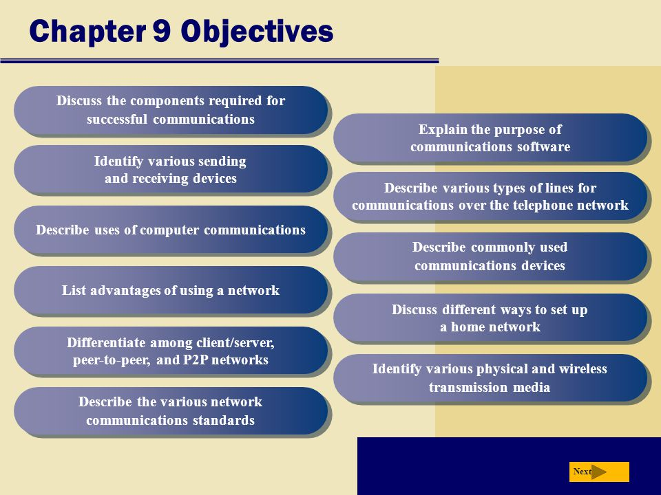 Chapter 9 Objectives Discuss the components required for successful communications. Explain the purpose of communications software.