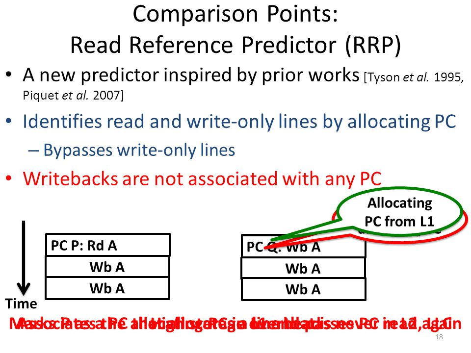 Comparison Points: Read Reference Predictor (RRP)