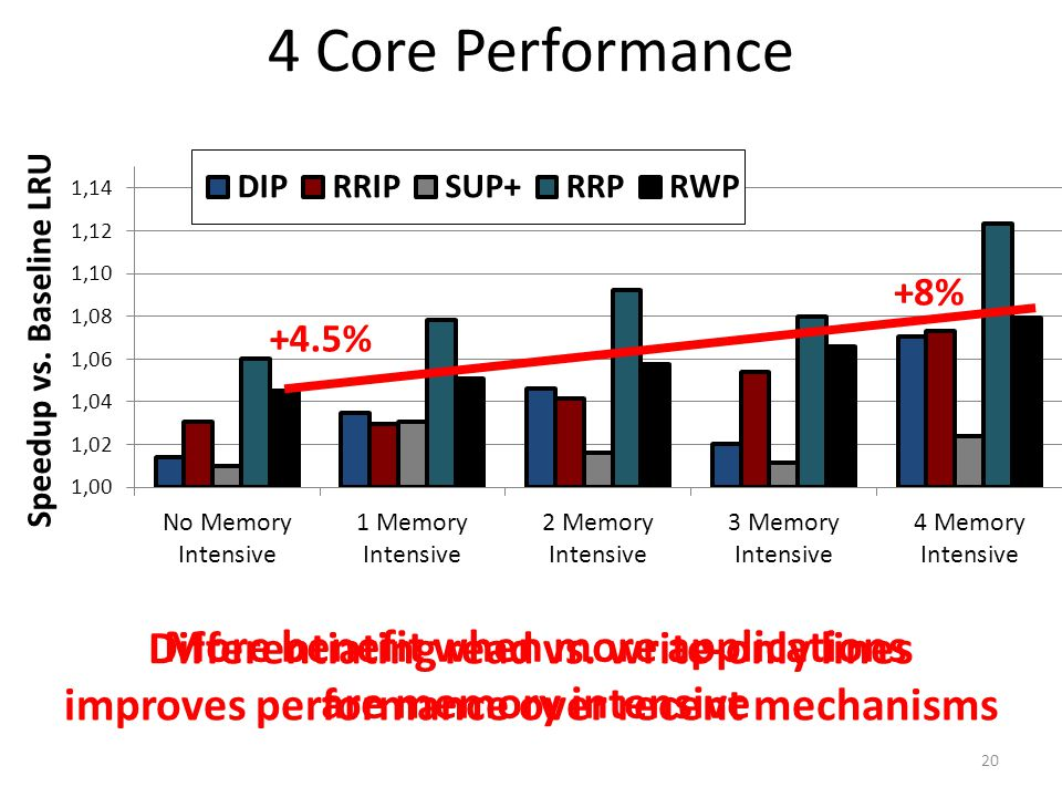 4 Core Performance Differentiating read vs. write-only lines