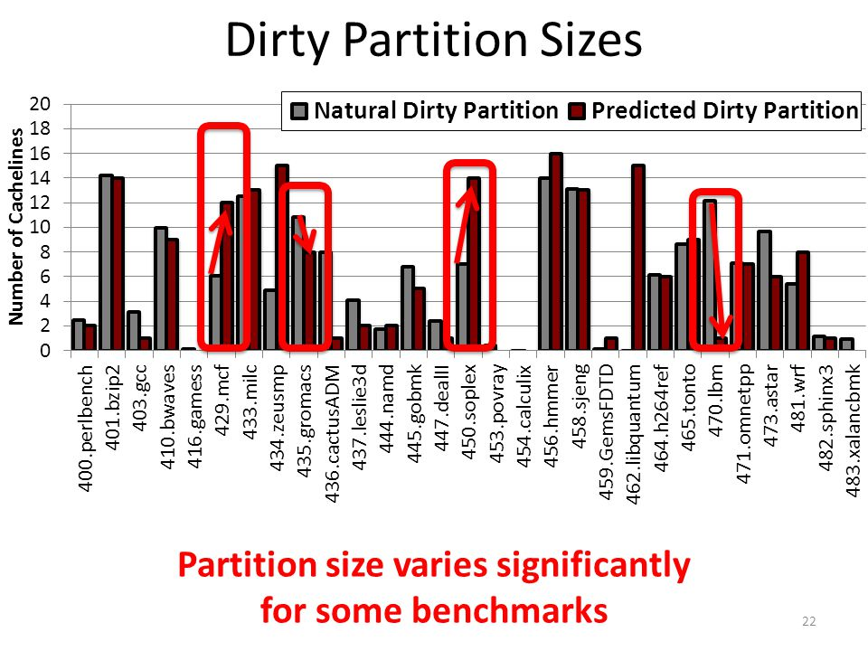 Partition size varies significantly
