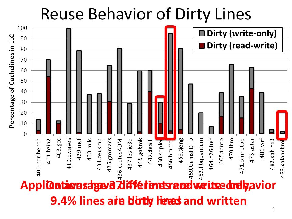 Reuse Behavior of Dirty Lines