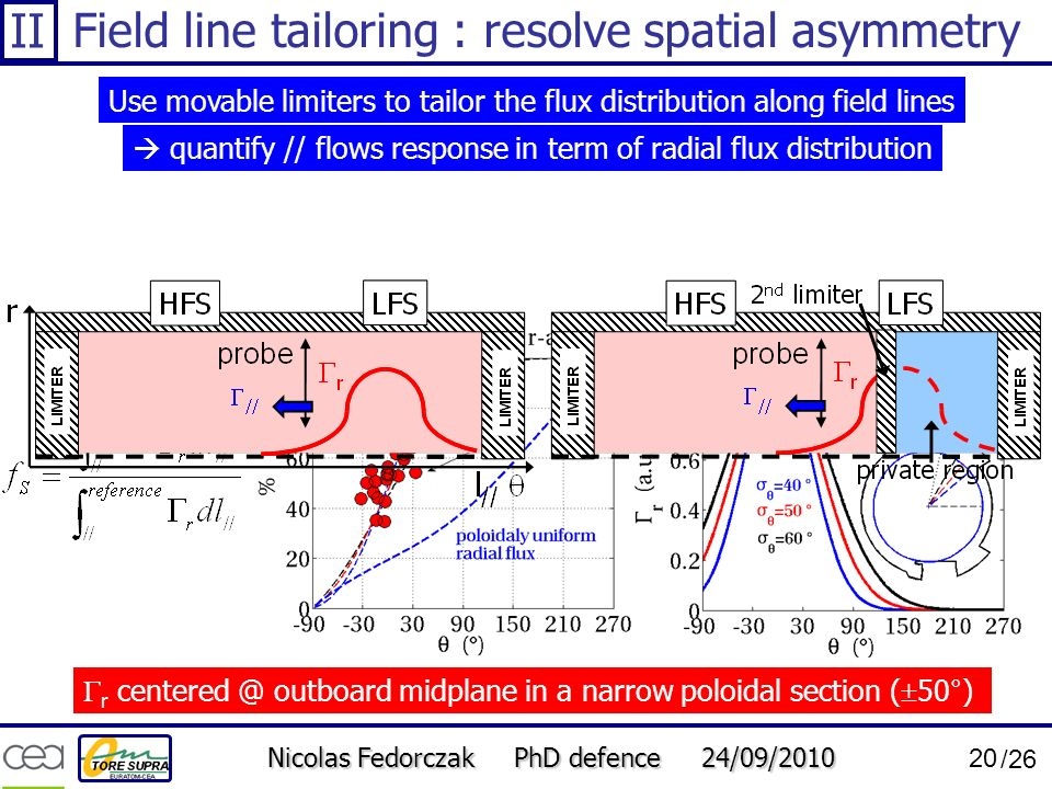 Field line tailoring : resolve spatial asymmetry