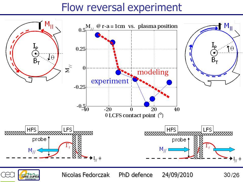 Flow reversal experiment