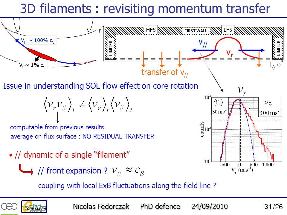 3D filaments : revisiting momentum transfer