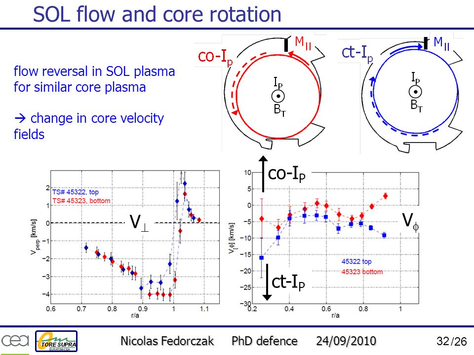SOL flow and core rotation