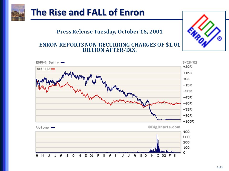 the rise and fall of enron In episode two, ask why, the series interviews sherron watkins and key players  close to the events at enron to examine the rise and fall of the.