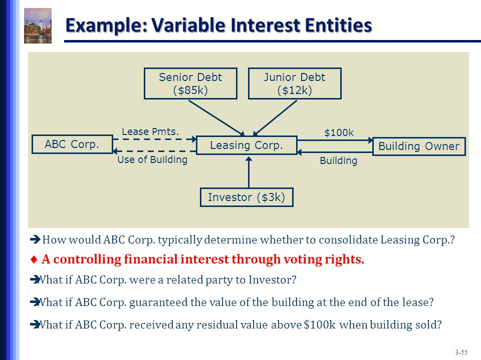 variable interest entities Start studying variable interest entities (vies) learn vocabulary, terms, and more with flashcards, games, and other study tools.