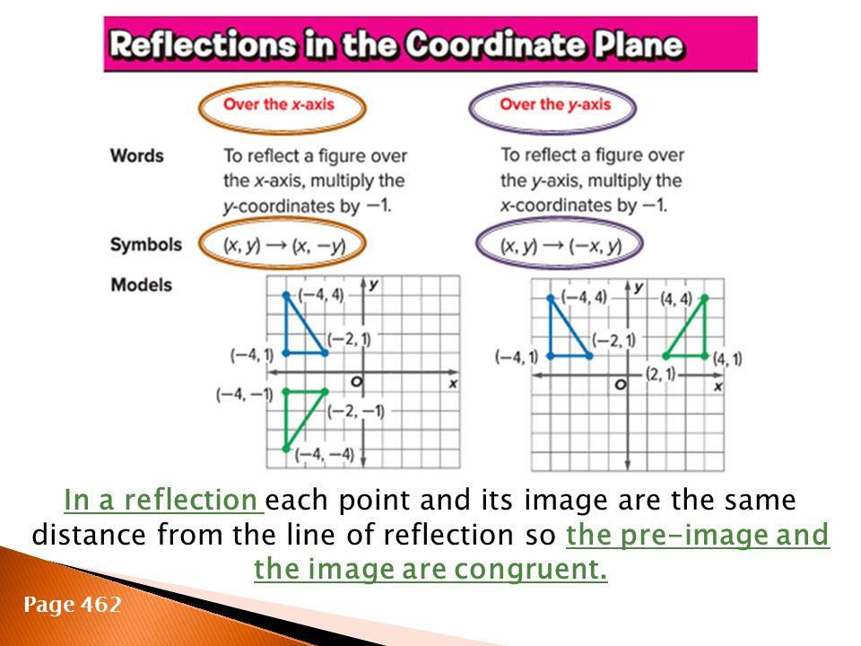 In a reflection each point and its image are the same distance from the line of reflection so the pre-image and the image are congruent.