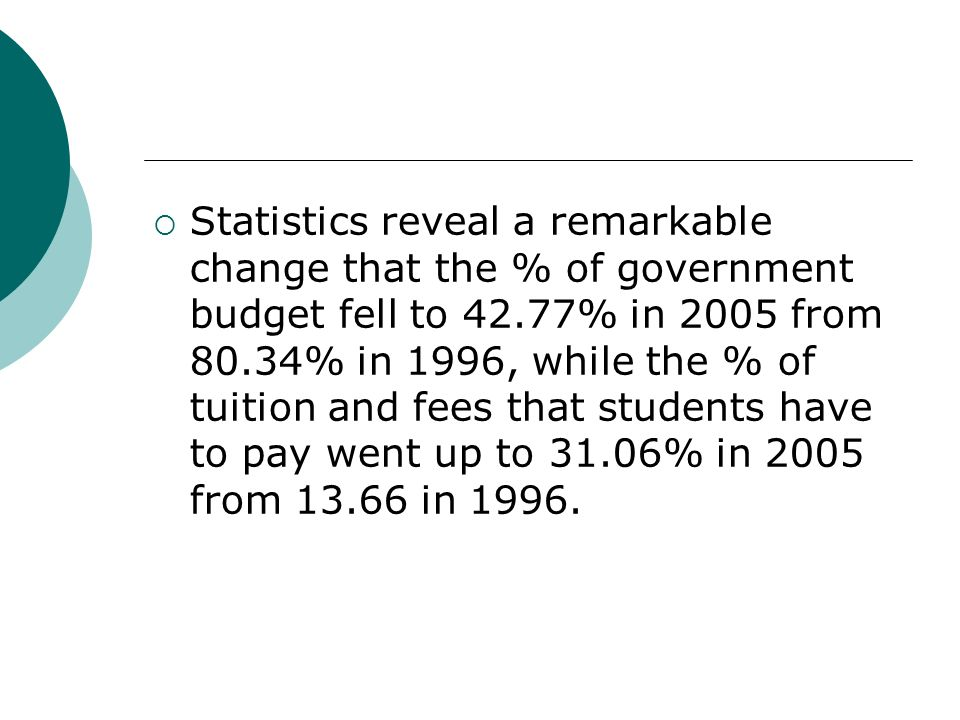 Statistics reveal a remarkable change that the % of government budget fell to 42.77% in 2005 from 80.34% in 1996, while the % of tuition and fees that students have to pay went up to 31.06% in 2005 from 13.66 in 1996.