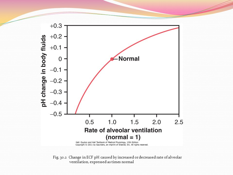 Fig Change in ECF pH caused by increased or decreased rate of alveolar