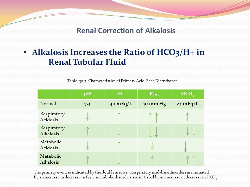 Renal Correction of Alkalosis
