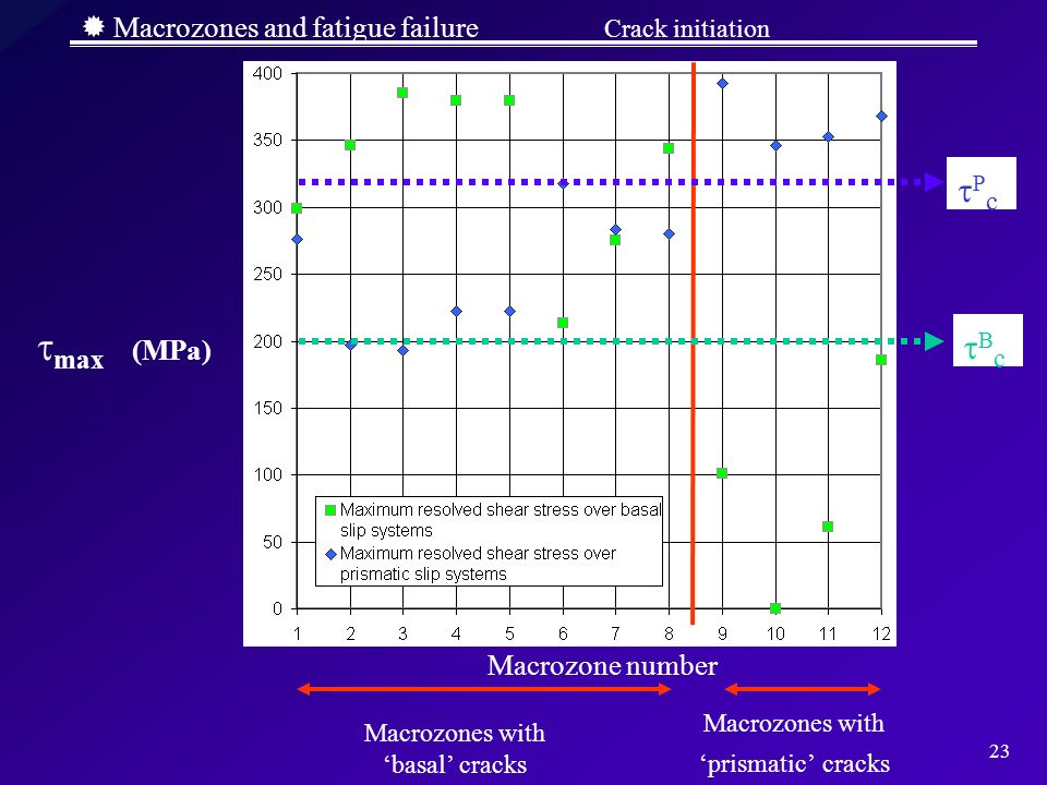  Macrozones and fatigue failure Crack initiation