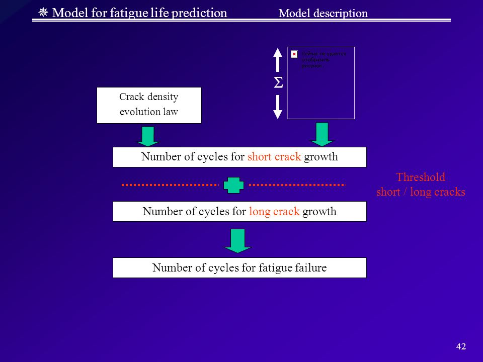  Model for fatigue life prediction Model description