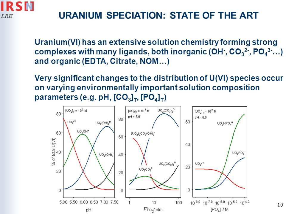 URANIUM SPECIATION: STATE OF THE ART