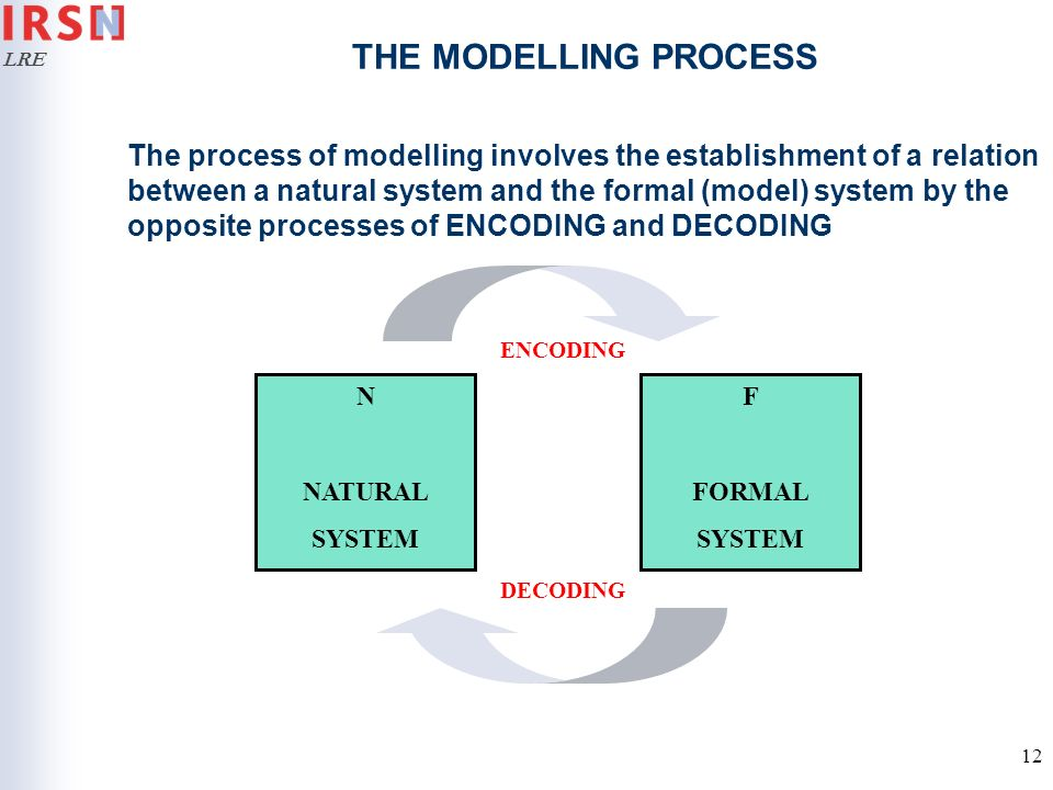 THE MODELLING PROCESS