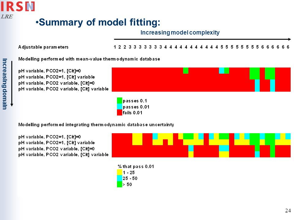 Summary of model fitting: