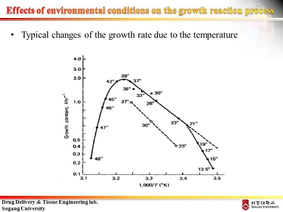 The effects of environmental changes in the permeability of the cells