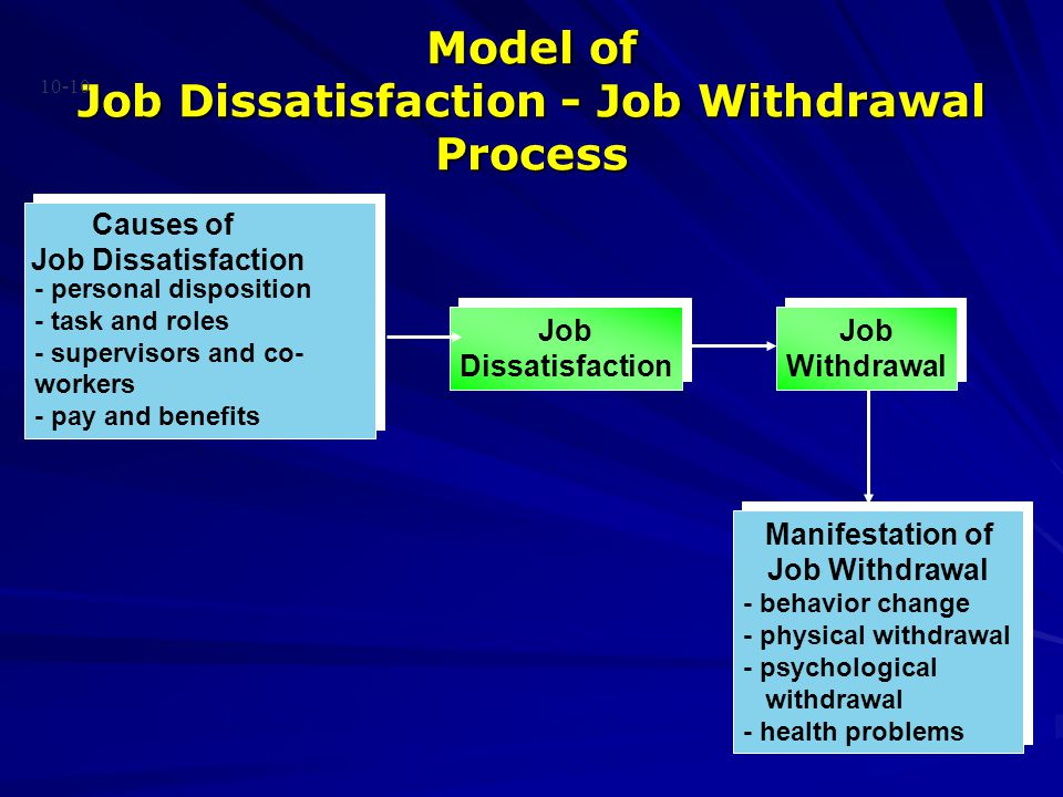 Model of Job Dissatisfaction - Job Withdrawal Process