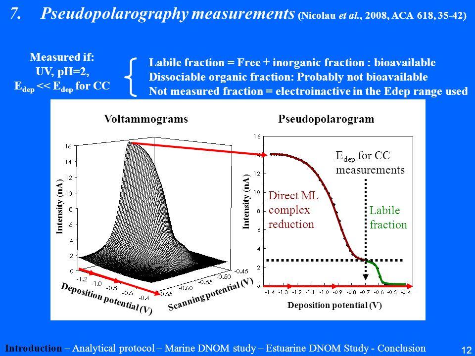 Pseudopolarography measurements (Nicolau et al., 2008, ACA 618, 35-42)