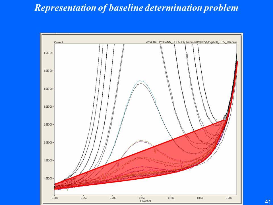Representation of baseline determination problem