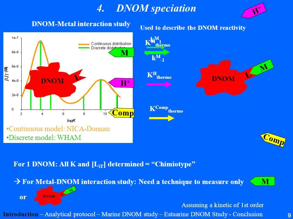 + + + DNOM speciation H+ M M L L H+ Comp Comp M