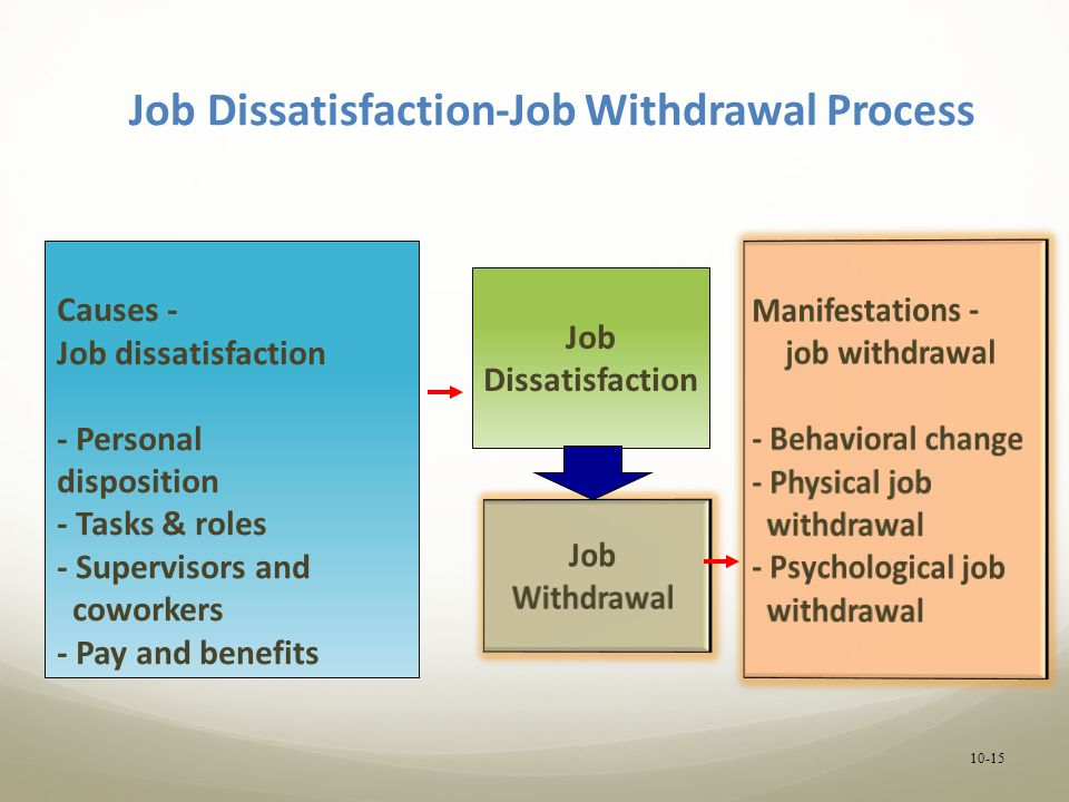 job dissatisfaction affects employee behavior Q and li, mh (2015) how vocational delay of gratification affects employees' job  employee's job  changes in the job performance in behavior.