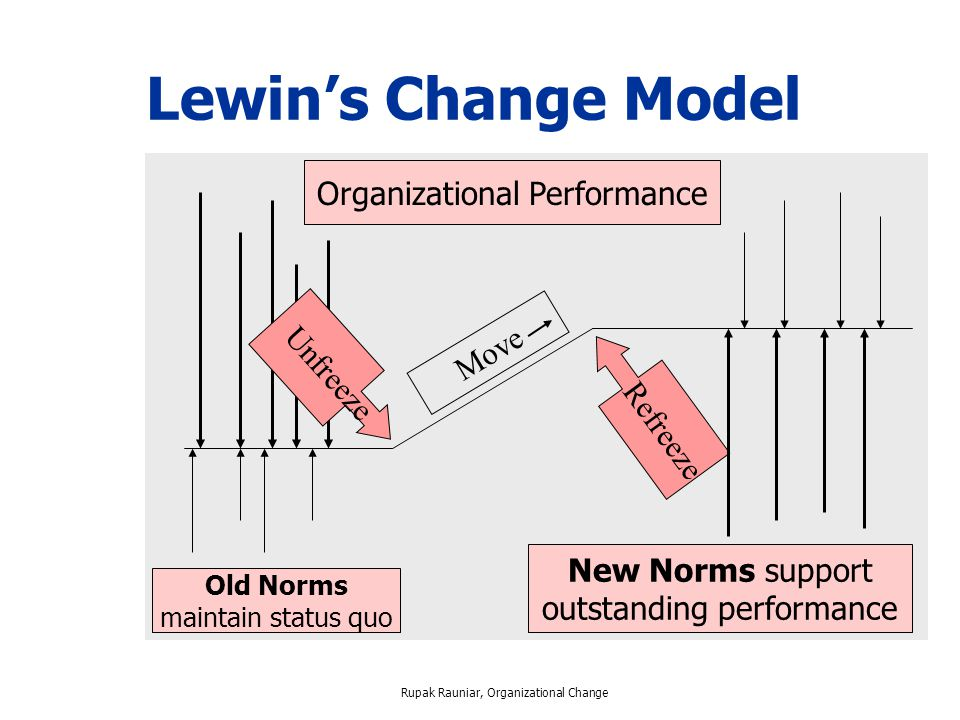 kurt lewin organizational change