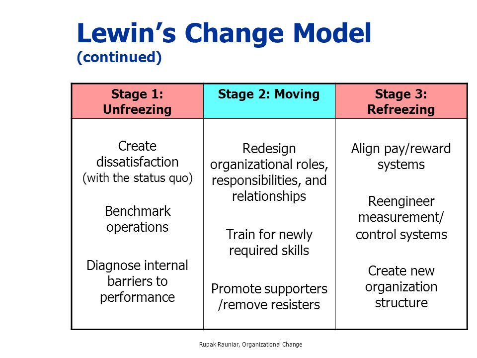 change model 2 essay Answer to essay - the change models 1 unit v: essay the change models essay - the change models 2 contents the steps of change models.