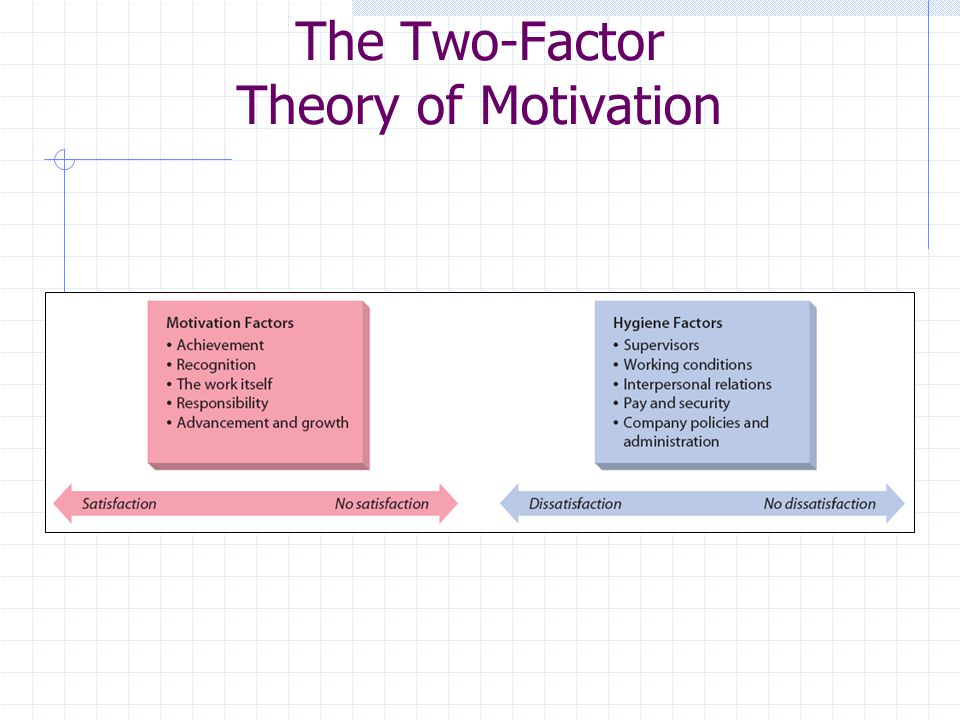 two factor theory of motivation Ad-a033 814 herzberg's two-factor theory of  management concepts motivation human factors  herzberg's two-factor theory of job-satisfaction is.