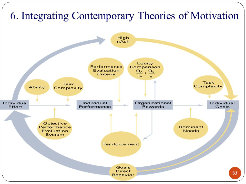 evaluation motivation theories in todays world According to the setting of theory, extrinsic factors are less to contribute to employees' motivation need the presences of these factors were just to prevent any dissatisfaction to arise in their workplaces.