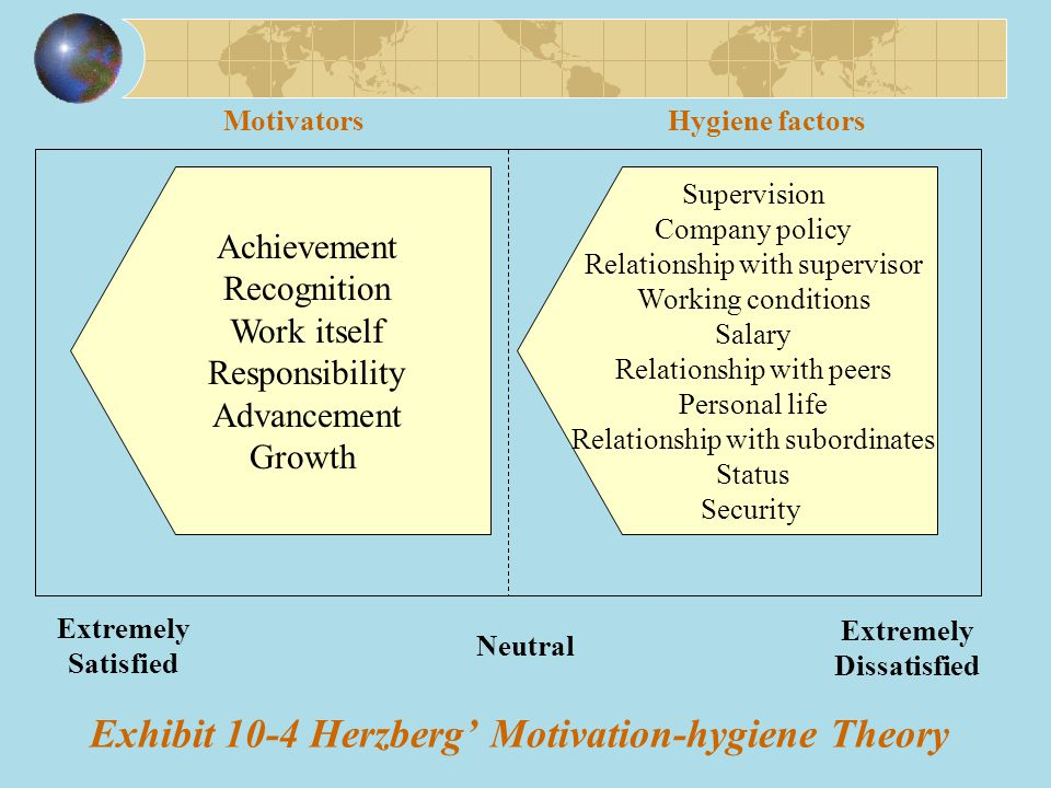 Exhibit 10-4 Herzberg' Motivation-hygiene Theory