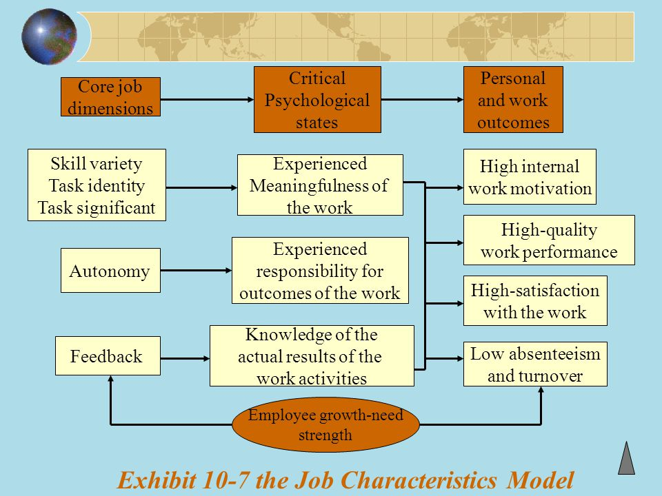 Exhibit 10-7 the Job Characteristics Model