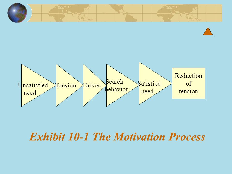 Exhibit 10-1 The Motivation Process