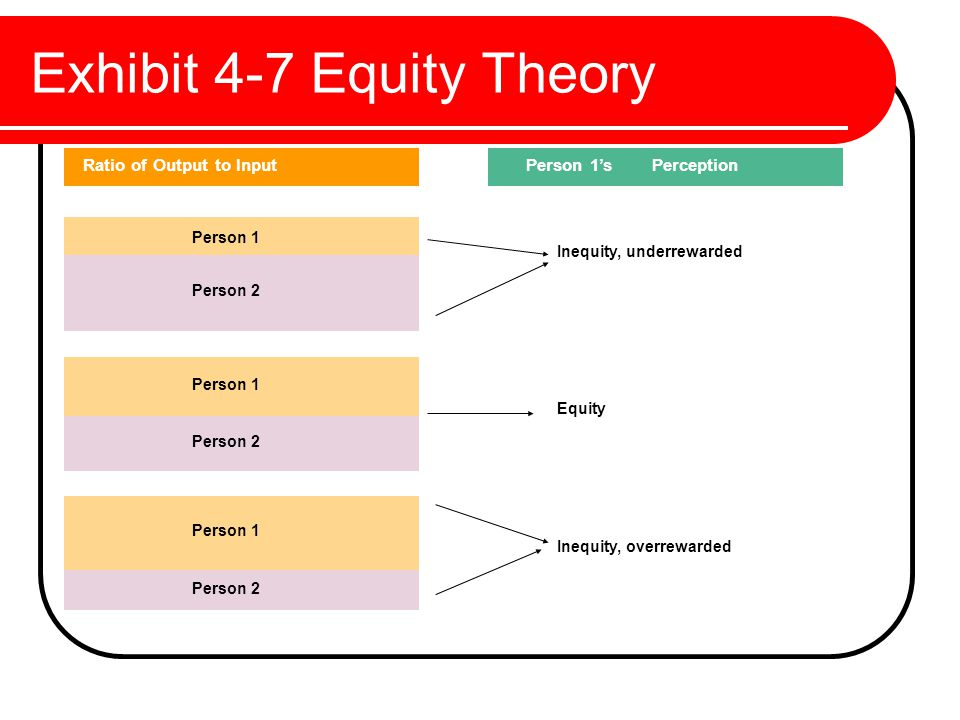 what are four forms of equity theory This paper begins by presenting four theories of motivation adams' equity theory and needs of different types however its one-size fits all approach.