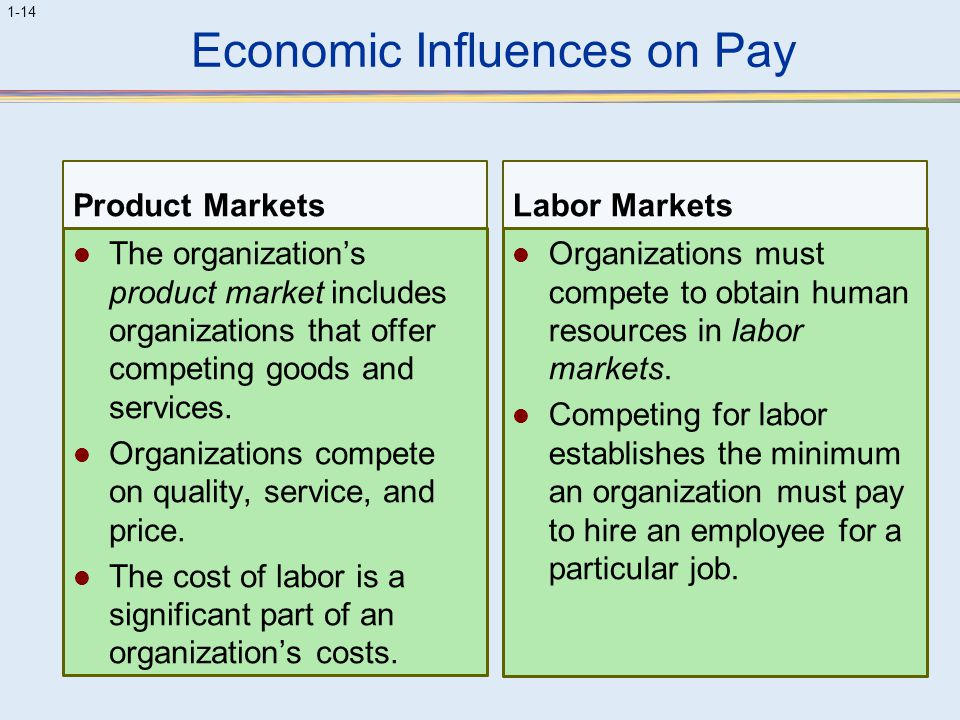 Economic Influences on Pay