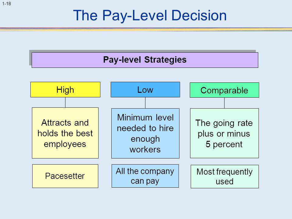 The Pay-Level Decision