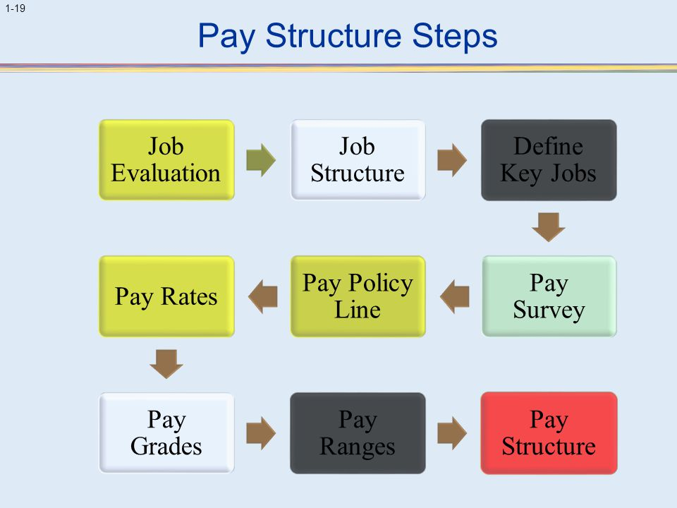 Pay Structure Steps Job Evaluation. Job Structure. Define Key Jobs. Pay Survey. Pay Policy Line.