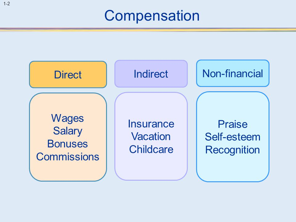 Compensation Direct Indirect Non-financial Wages Salary Bonuses