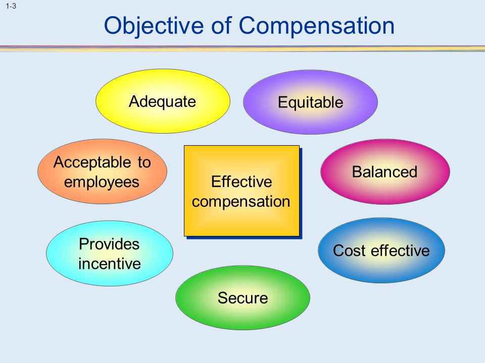 Objective of Compensation