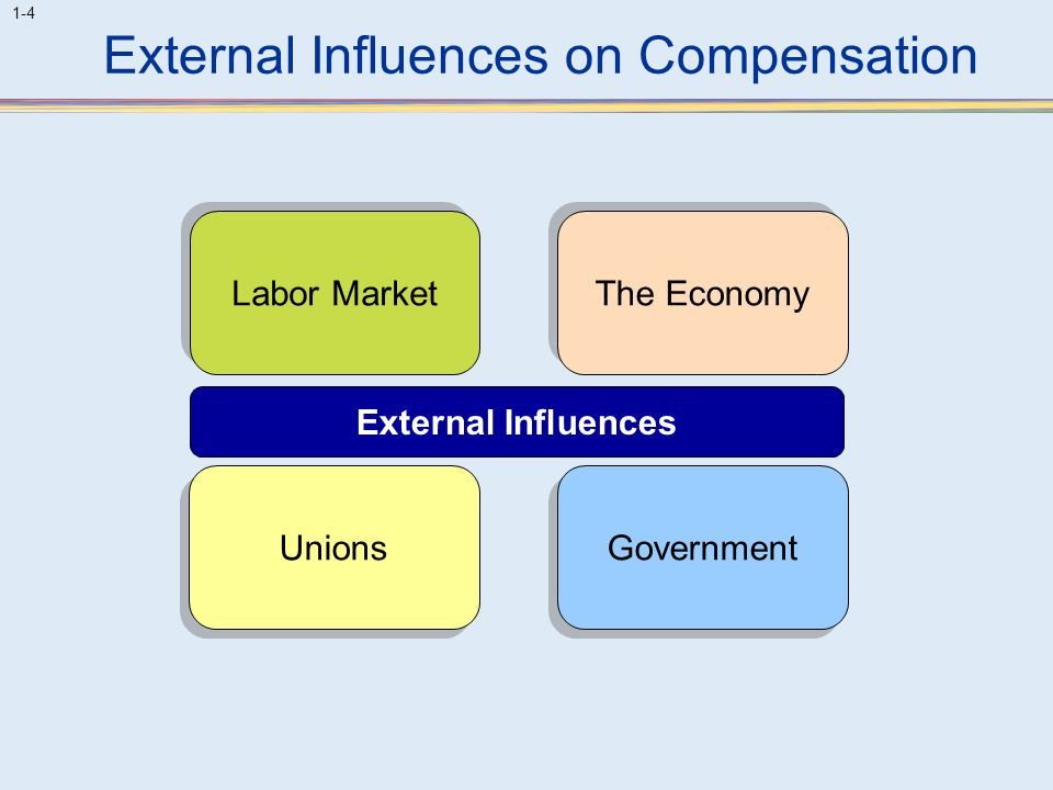 External Influences on Compensation