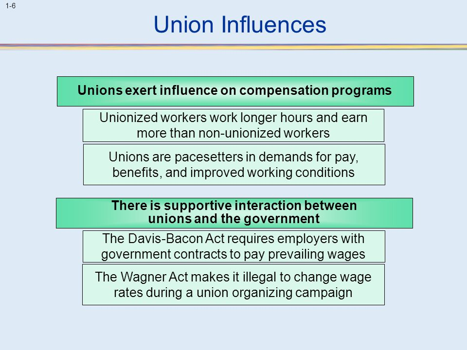 Union Influences Unions exert influence on compensation programs