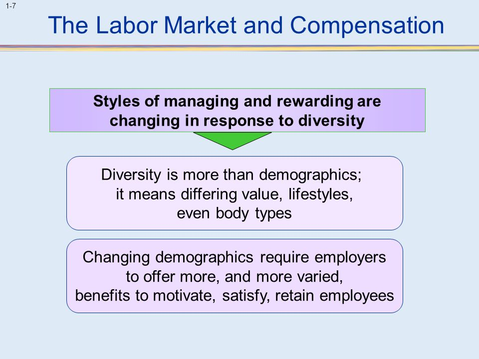 The Labor Market and Compensation