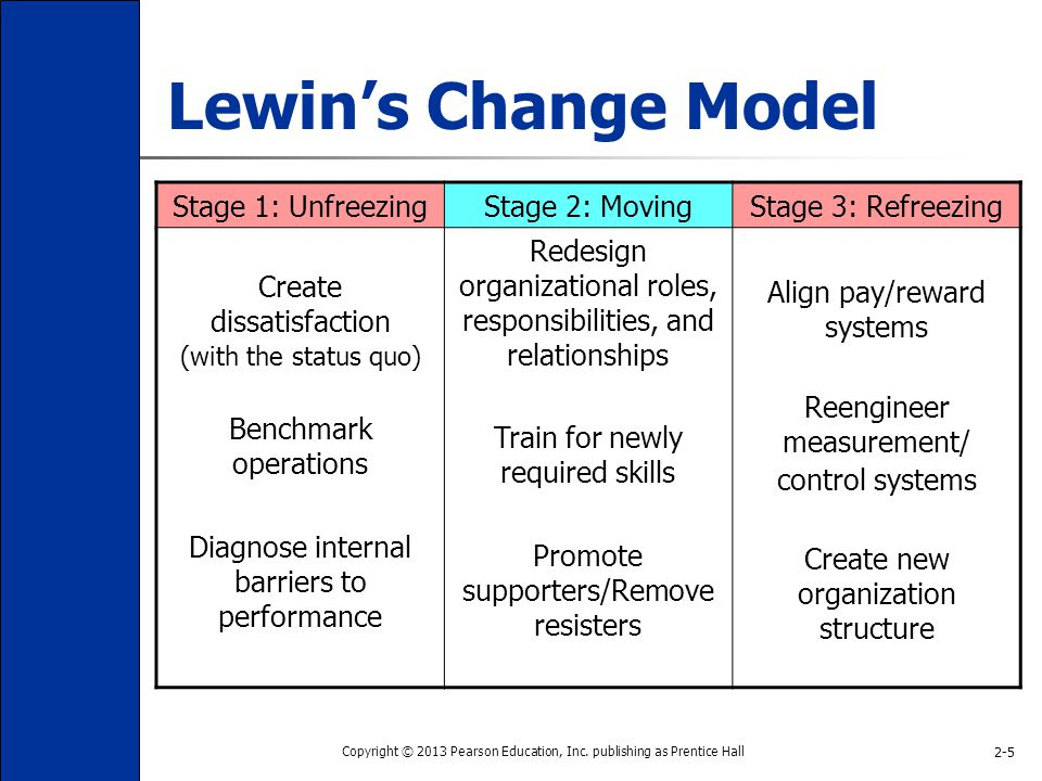 Lewin's freeze phases